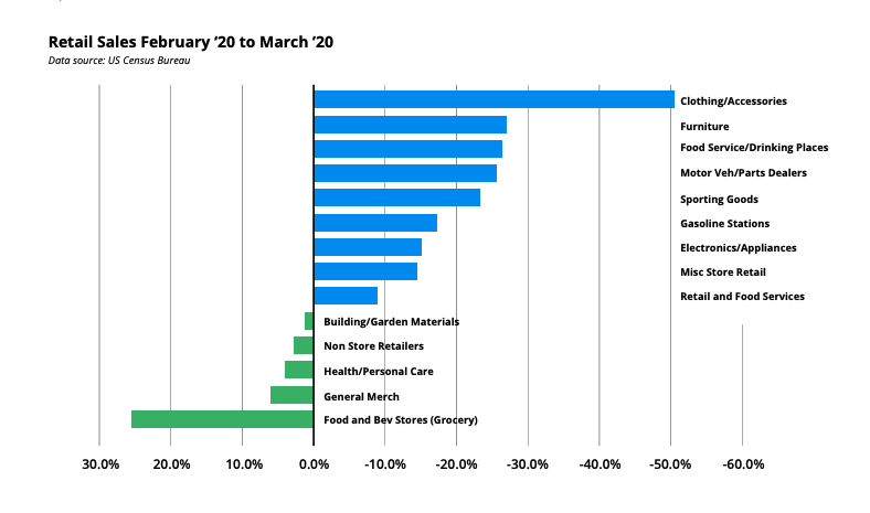 FMI April 2020 Commentary - Retail Sales Feb-Mar